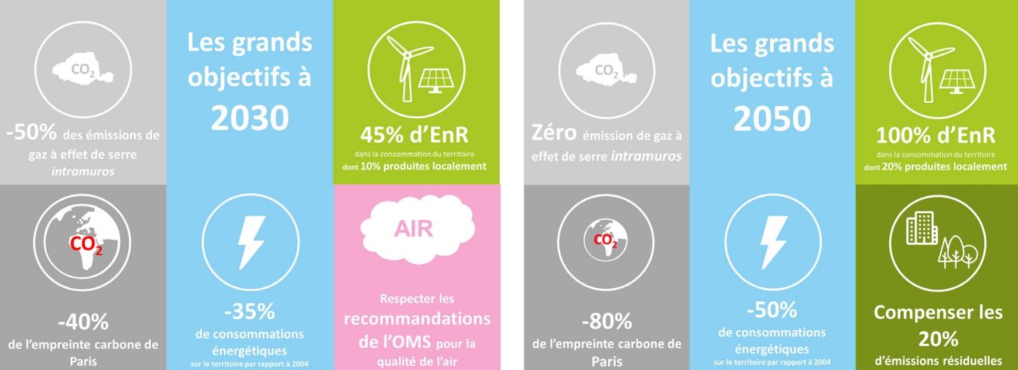 OBJECTIFS PLAN CLIMAT AIR ENERGIE 2030 - 2050 - Paris